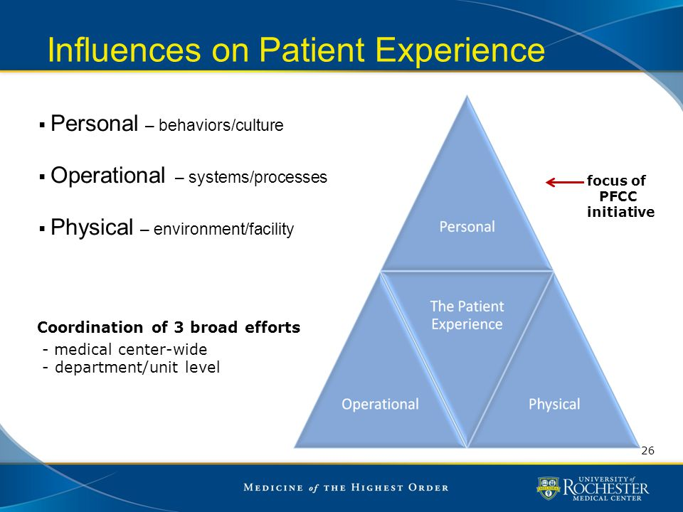 Influences on Patient Experience