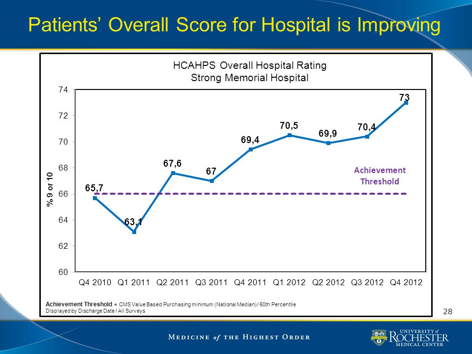 Patients' Overall Score for Hospital is Improving
