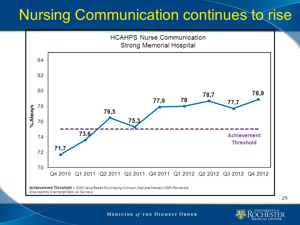 Nursing Communication continues to rise