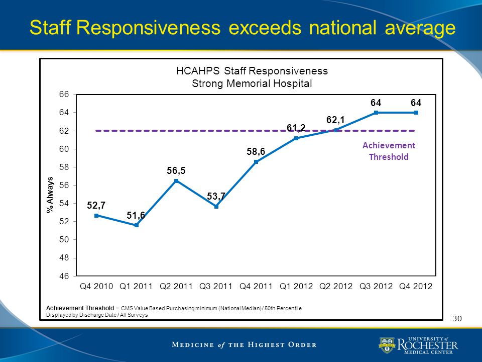 Staff Responsiveness exceeds national average