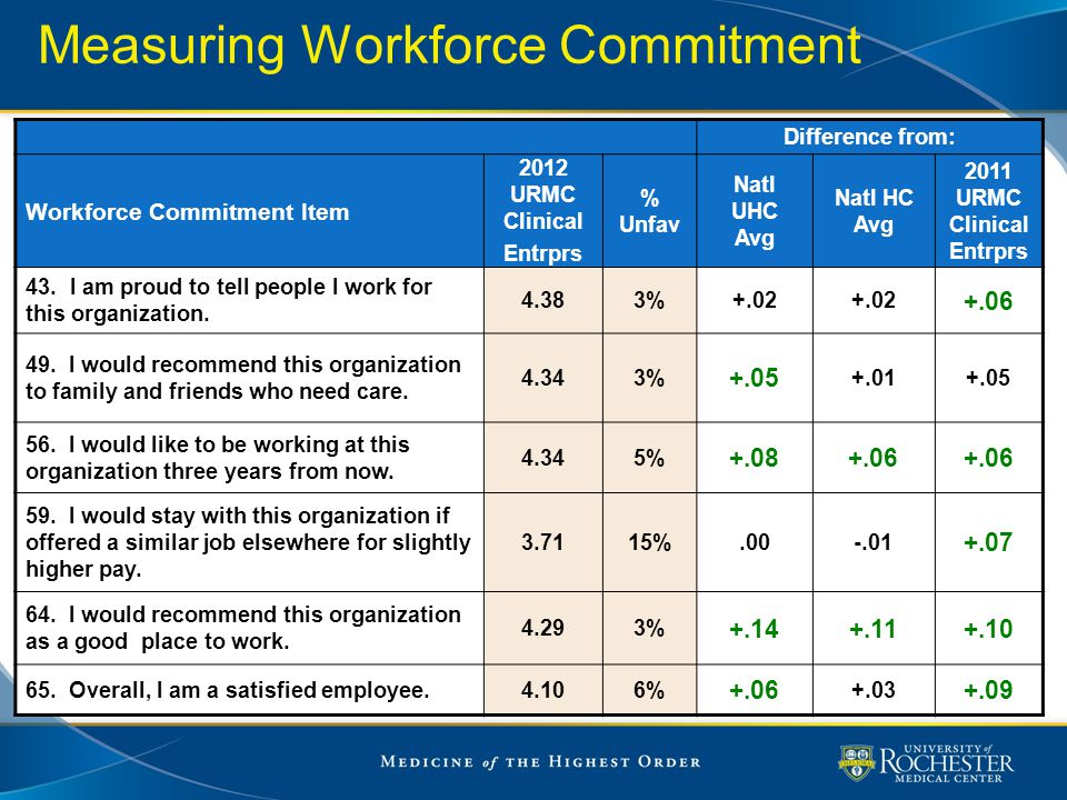 Measuring Workforce Commitment