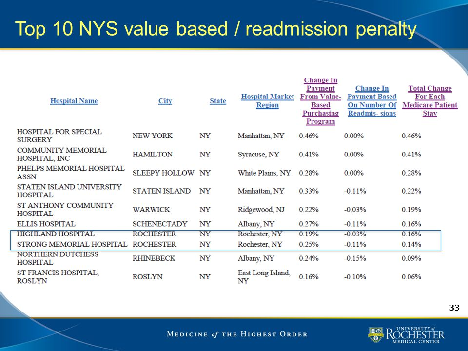 Top 10 NYS value based / readmission penalty