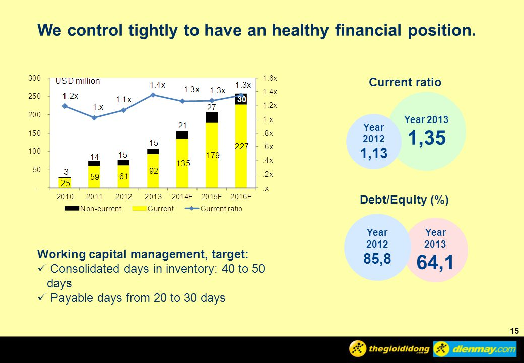 1,35 64,1 We control tightly to have an healthy financial position.