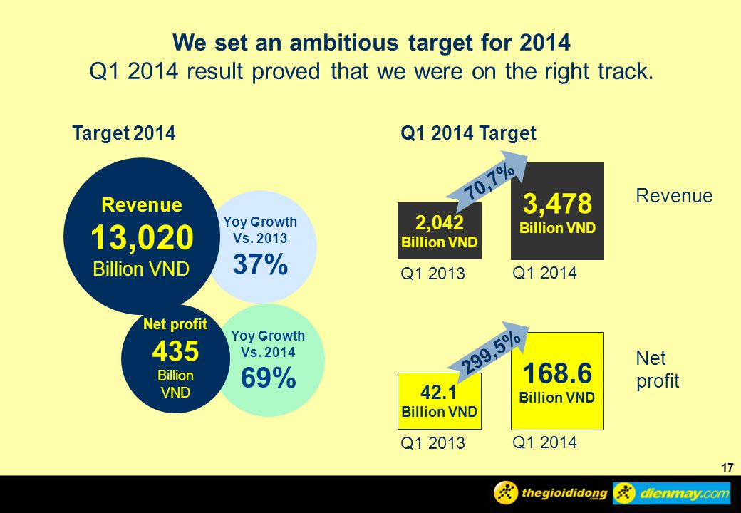 We set an ambitious target for 2014
