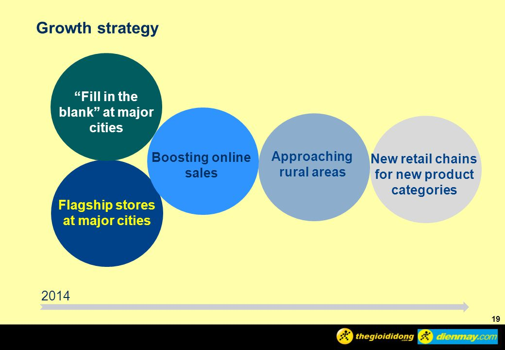 Growth strategy Fill in the blank at major cities