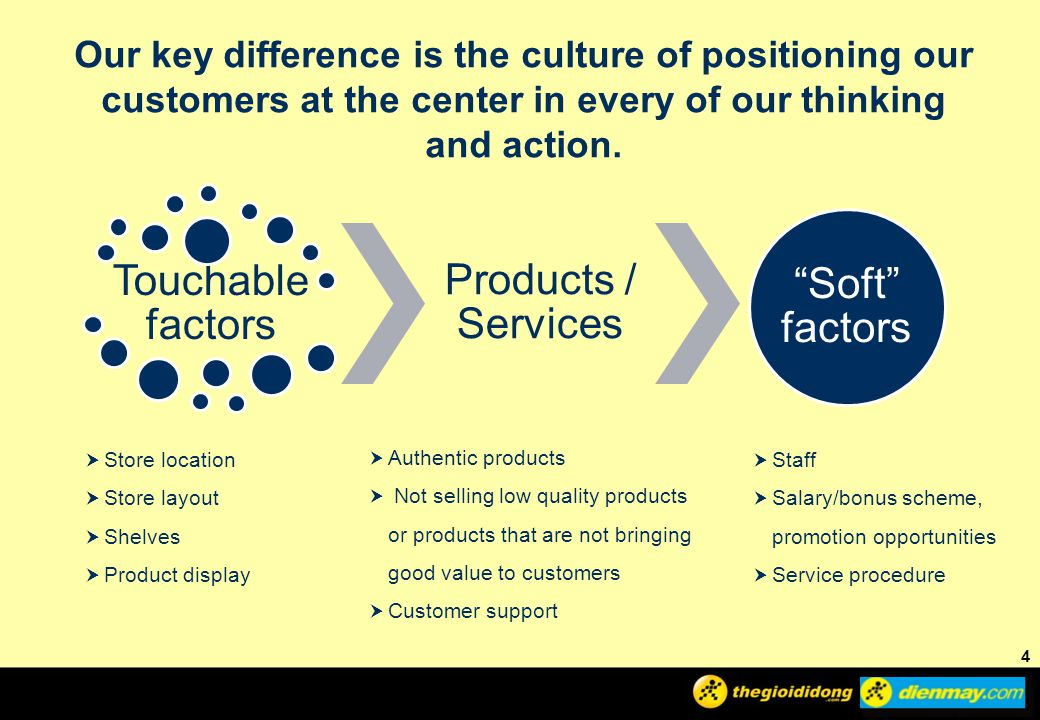 Soft factors Products / Services Touchable factors