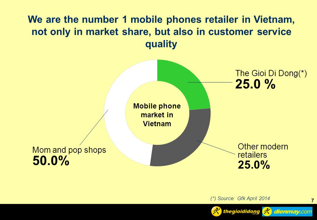 Mobile phone market in Vietnam