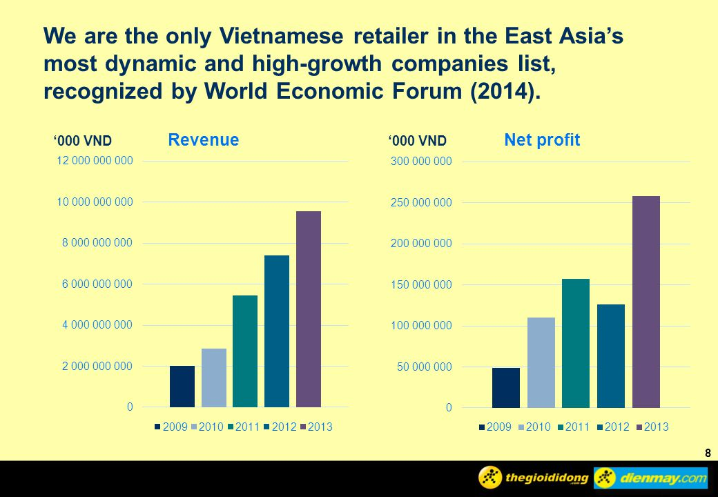 We are the only Vietnamese retailer in the East Asia's most dynamic and high-growth companies list, recognized by World Economic Forum (2014).