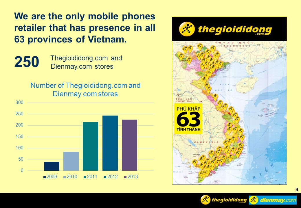 We are the only mobile phones retailer that has presence in all 63 provinces of Vietnam.