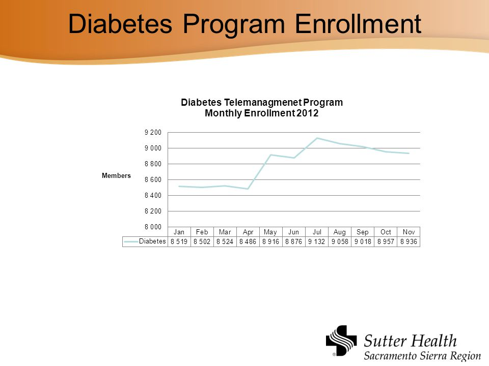 Diabetes Program Enrollment