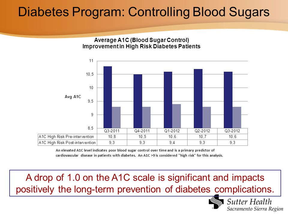 Diabetes Program: Controlling Blood Sugars