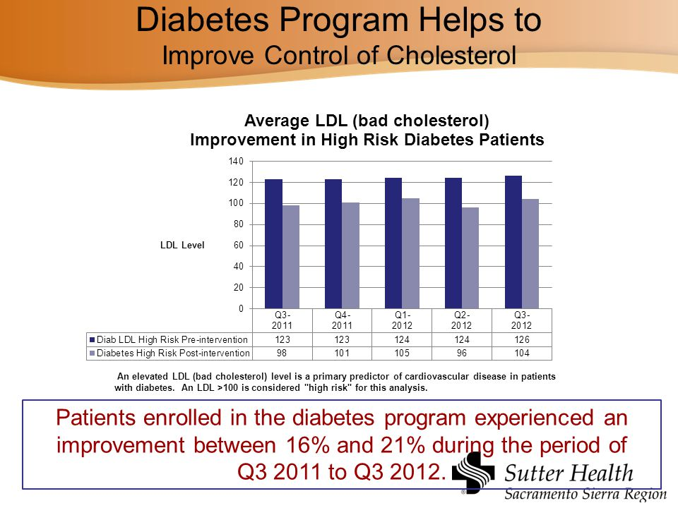 Diabetes Program Helps to Improve Control of Cholesterol
