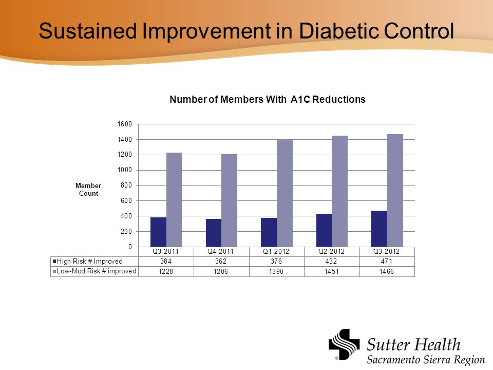 Sustained Improvement in Diabetic Control