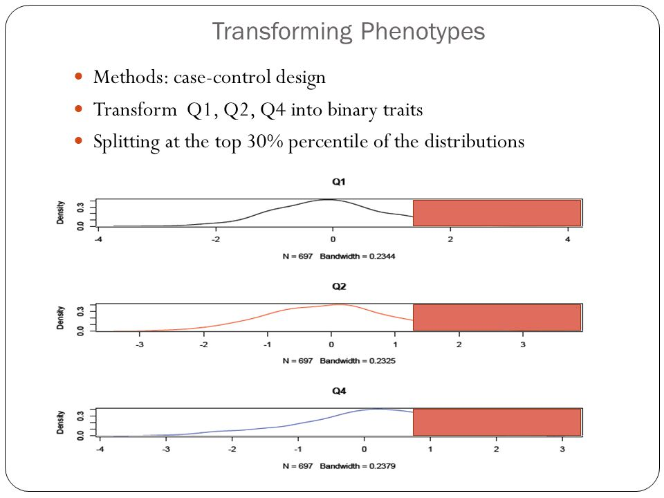 Transforming Phenotypes