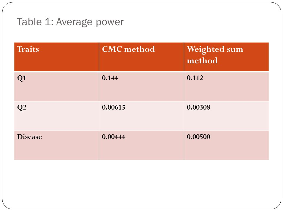 Table 1: Average power Traits CMC method Weighted sum method Q1 0.144