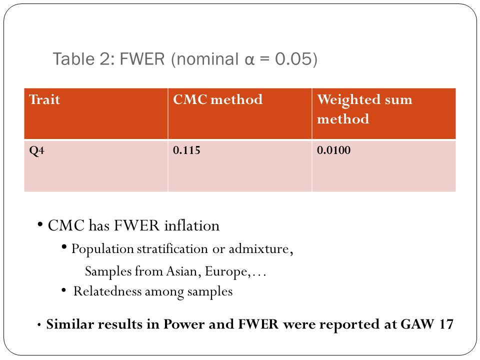 Table 2: FWER (nominal α = 0.05)
