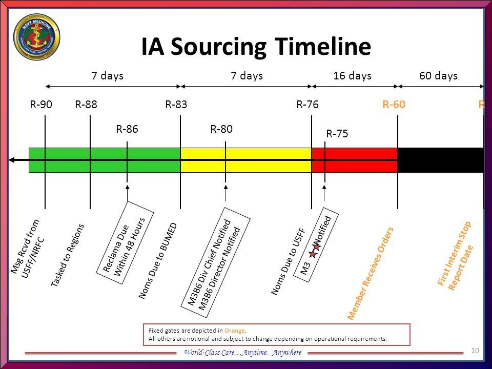 IA Sourcing Timeline 7 days 7 days 16 days 60 days R-90 R-88 R-83 R-76