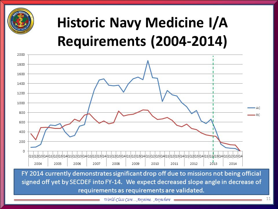 Historic Navy Medicine I/A Requirements (2004-2014)