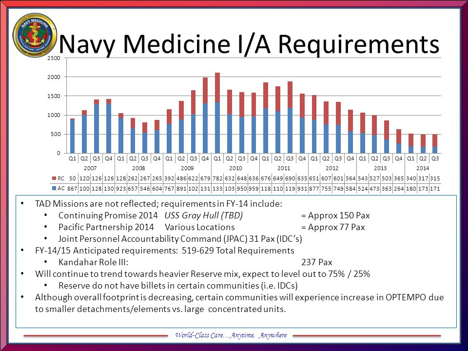 Navy Medicine I/A Requirements