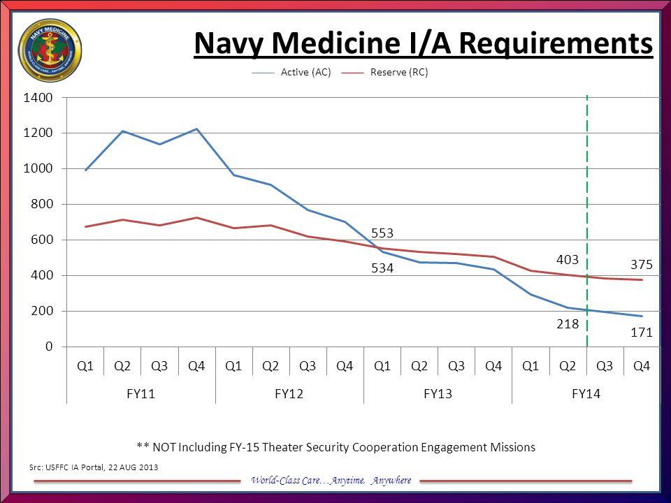 Navy Medicine I/A Requirements