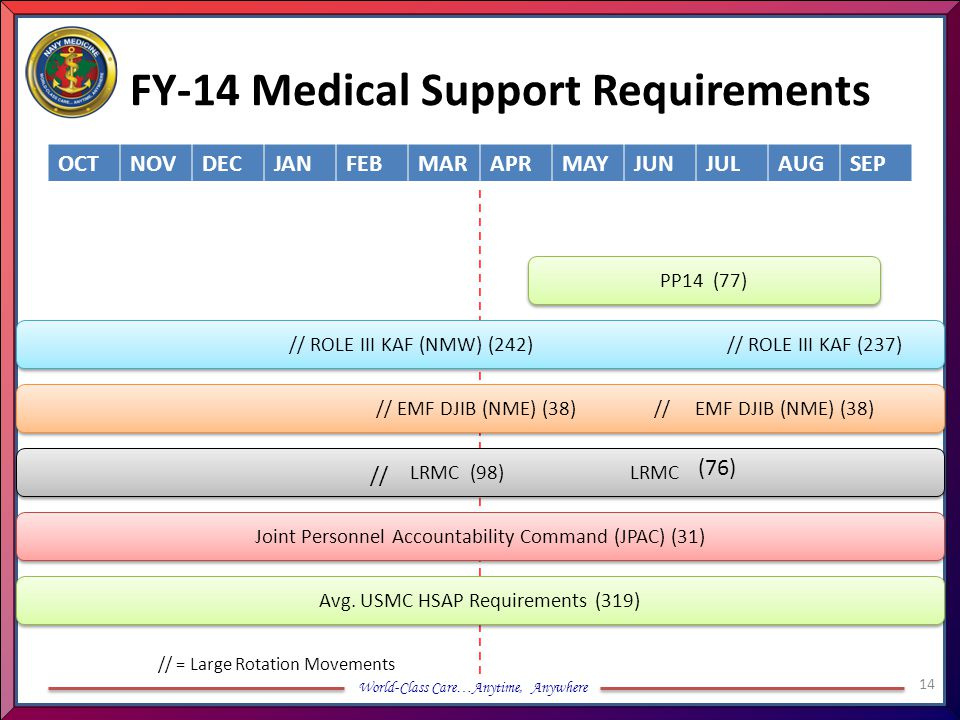 FY-14 Medical Support Requirements