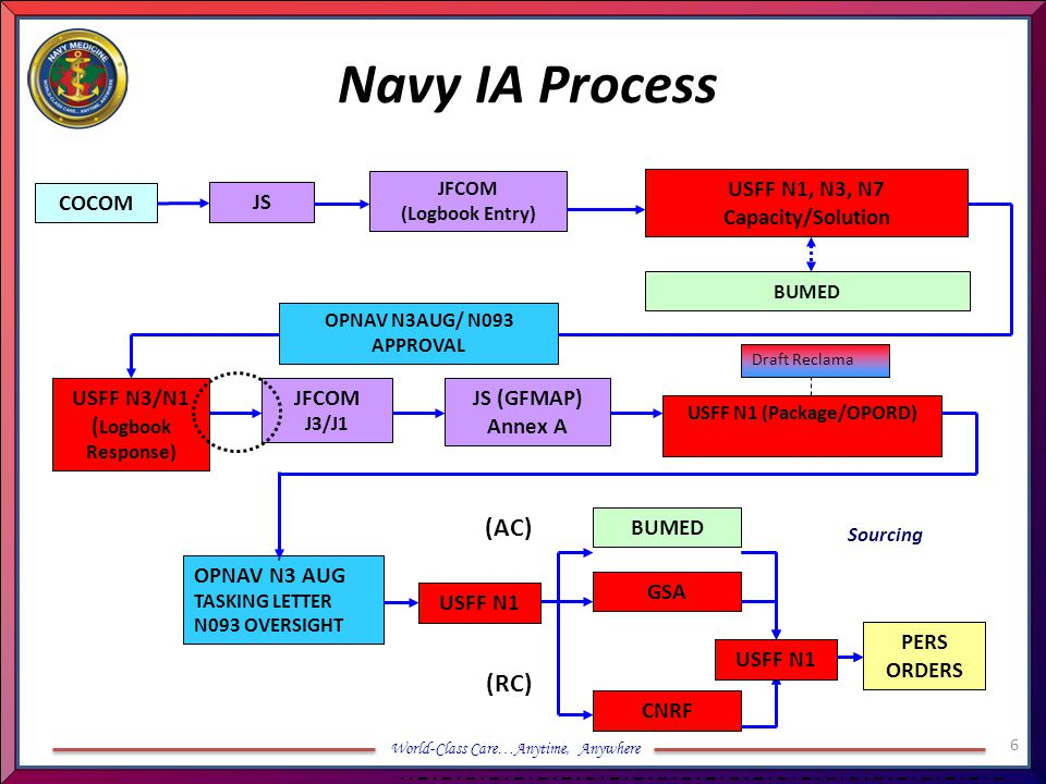 Navy IA Process (AC) (RC) USFF N1, N3, N7 Capacity/Solution COCOM JS