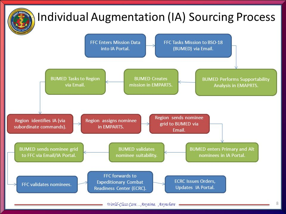 Individual Augmentation (IA) Sourcing Process