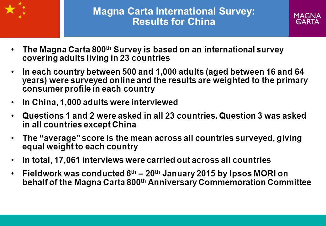Magna Carta International Survey: Results for China