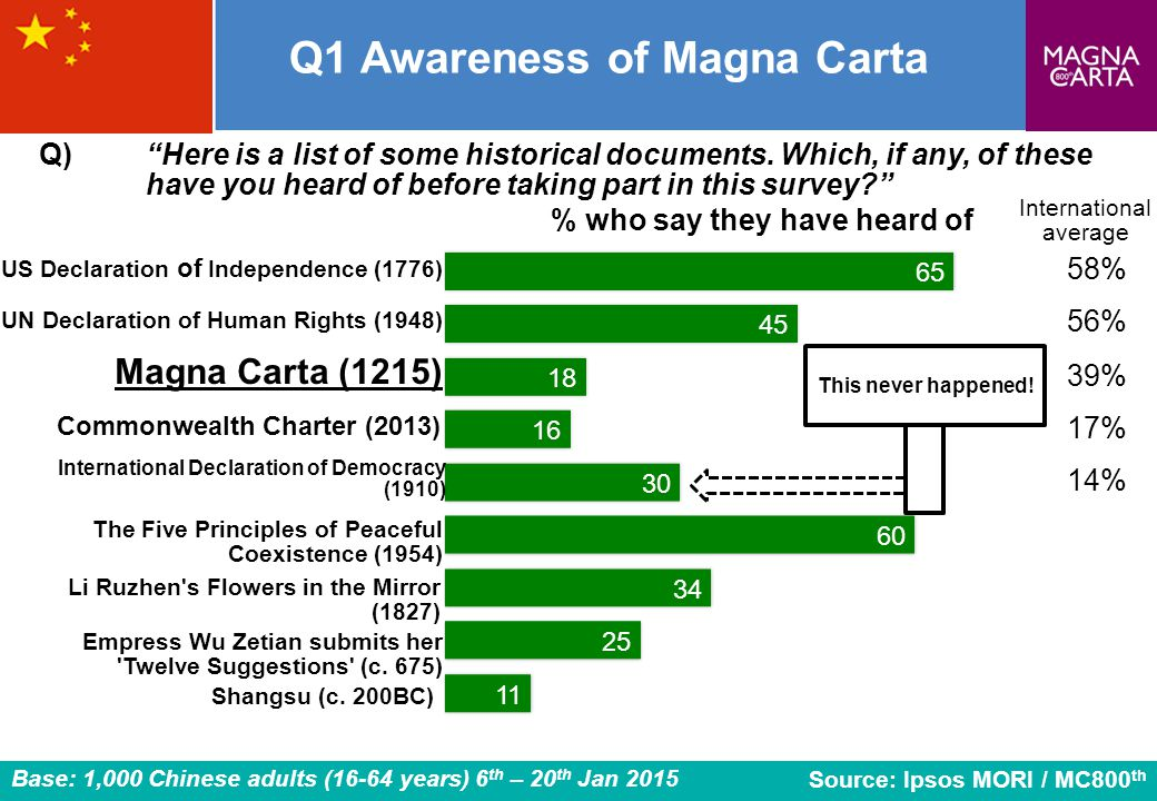 Q1 Awareness of Magna Carta