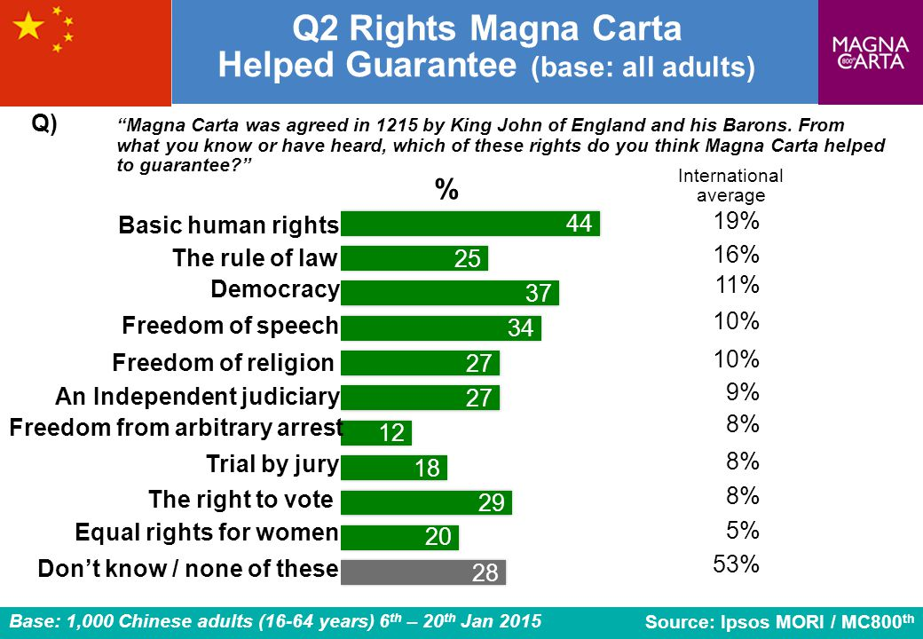 Q2 Rights Magna Carta Helped Guarantee (base: all adults)