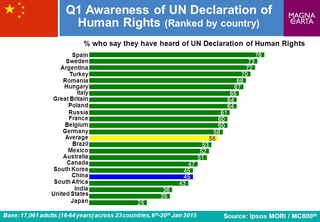 Q1 Awareness of UN Declaration of Human Rights (Ranked by country)
