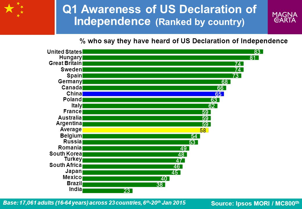 Q1 Awareness of US Declaration of Independence (Ranked by country)