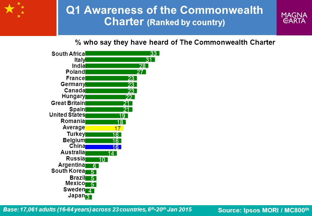 Q1 Awareness of the Commonwealth Charter (Ranked by country)