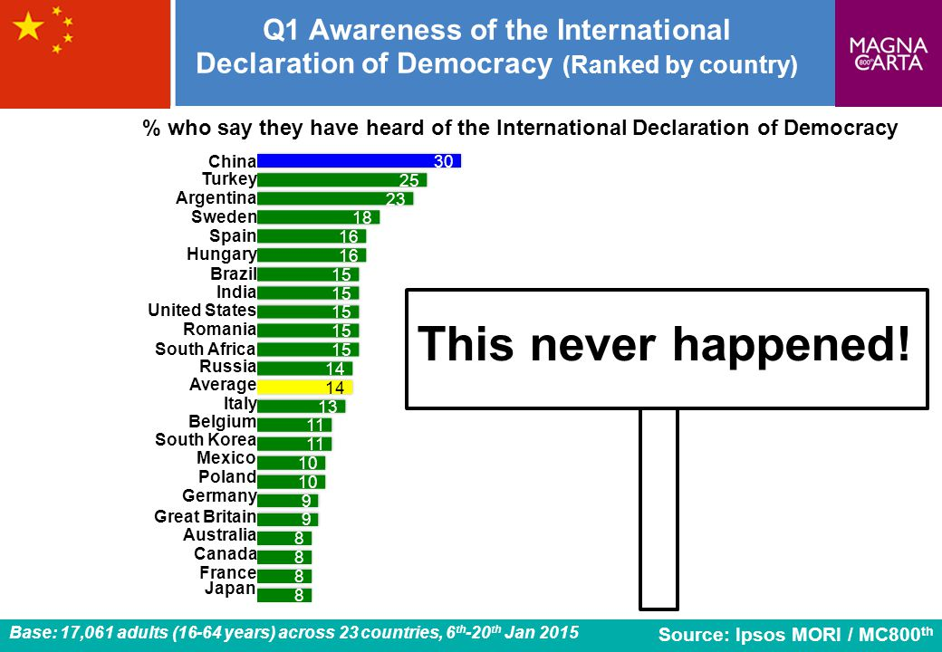 Q1 Awareness of the International Declaration of Democracy (Ranked by country)
