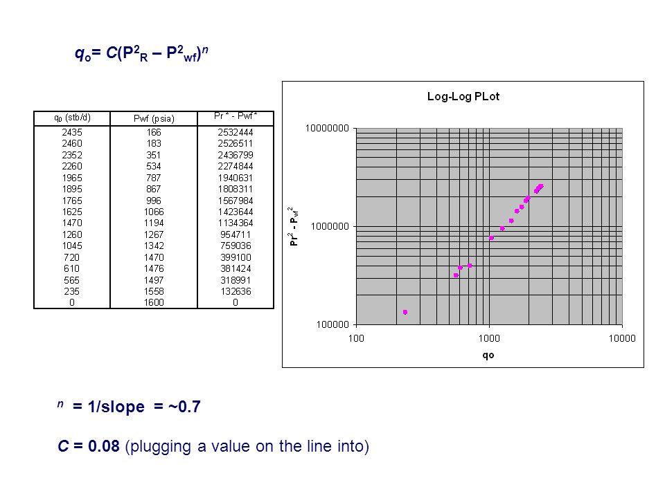 qo= C(P2R – P2wf)n n = 1/slope = ~0.7 C = 0.08 (plugging a value on the line into)