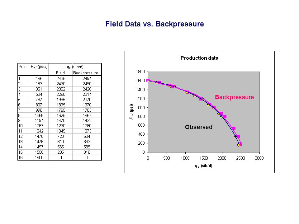Field Data vs. Backpressure