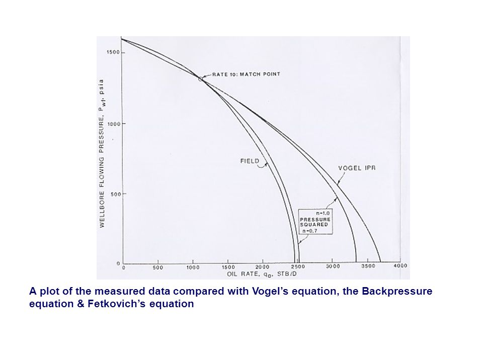 A plot of the measured data compared with Vogel's equation, the Backpressure equation & Fetkovich's equation