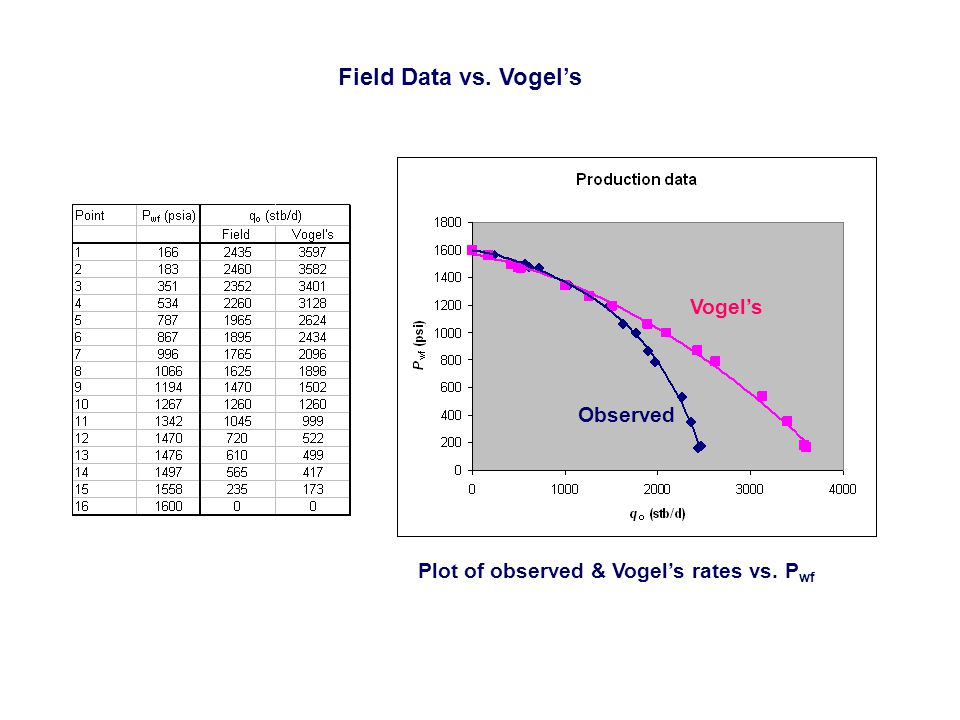 Field Data vs. Vogel's Vogel's Observed