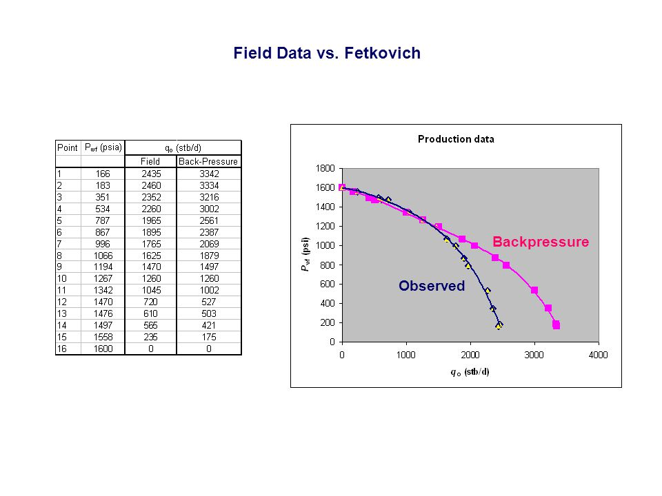 Field Data vs. Fetkovich