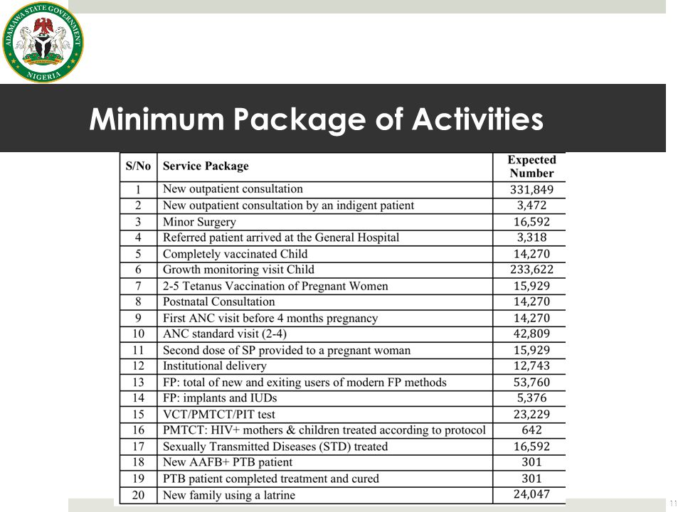 Minimum Package of Activities