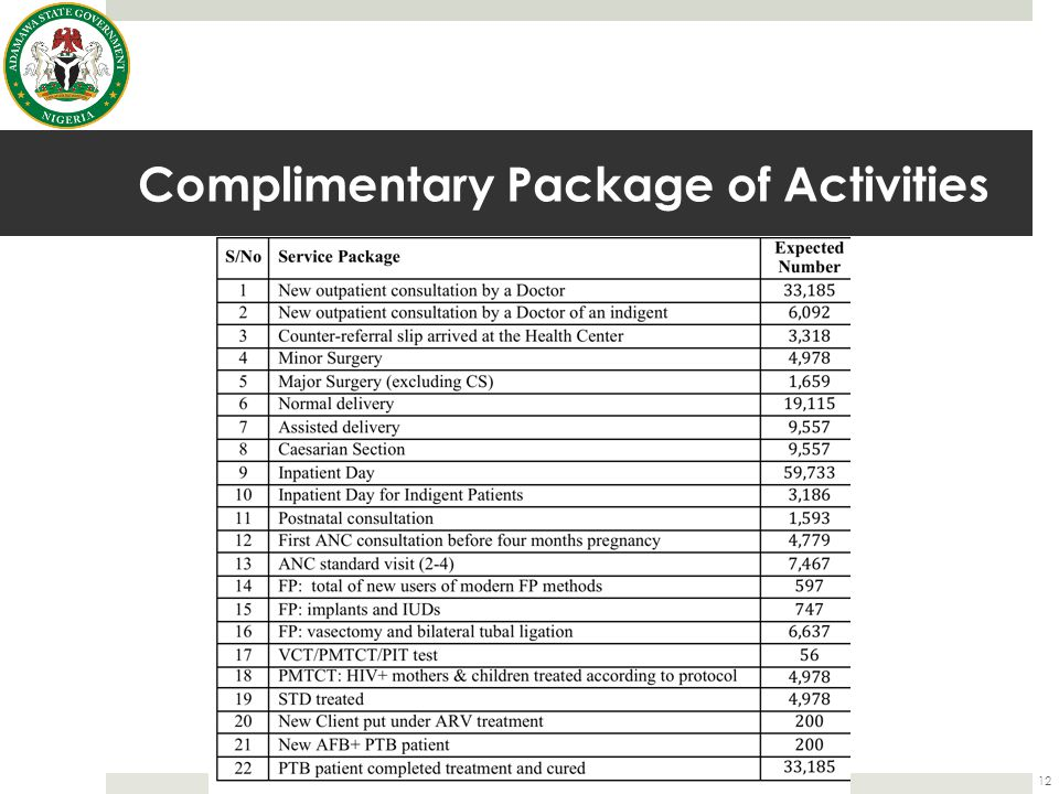Complimentary Package of Activities