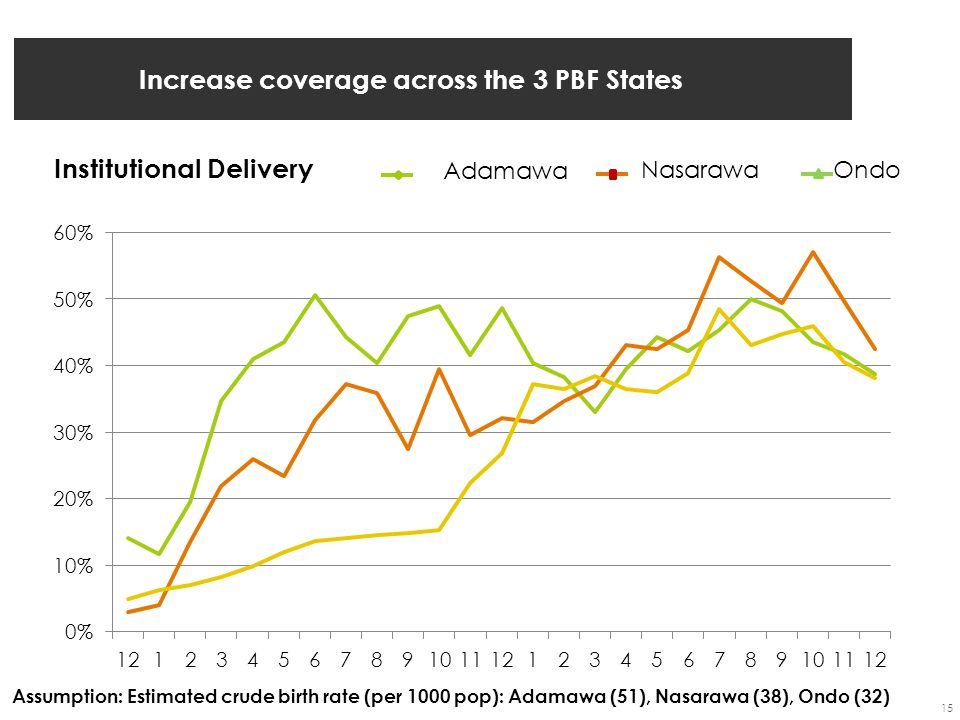 Increase coverage across the 3 PBF States