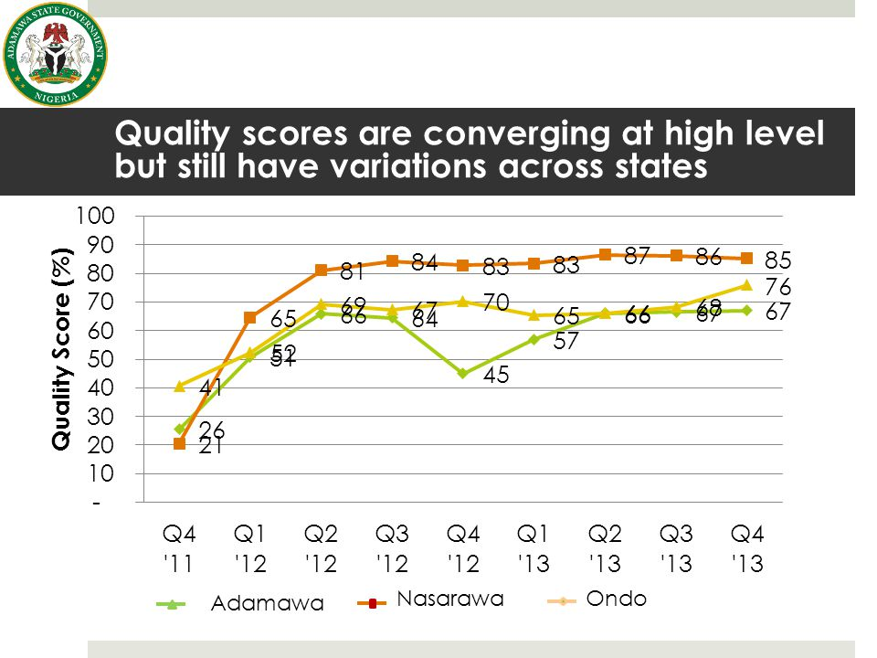 Quality scores are converging at high level but still have variations across states