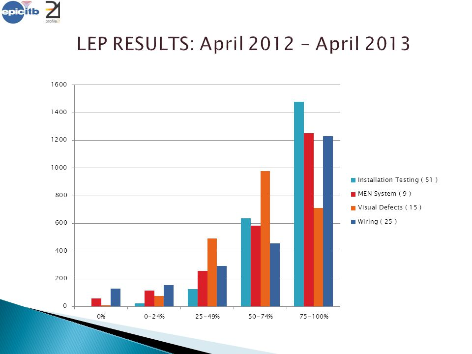LEP RESULTS: April 2012 – April 2013 Why less candidates