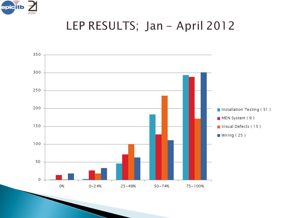 LEP RESULTS; Jan - April 2012