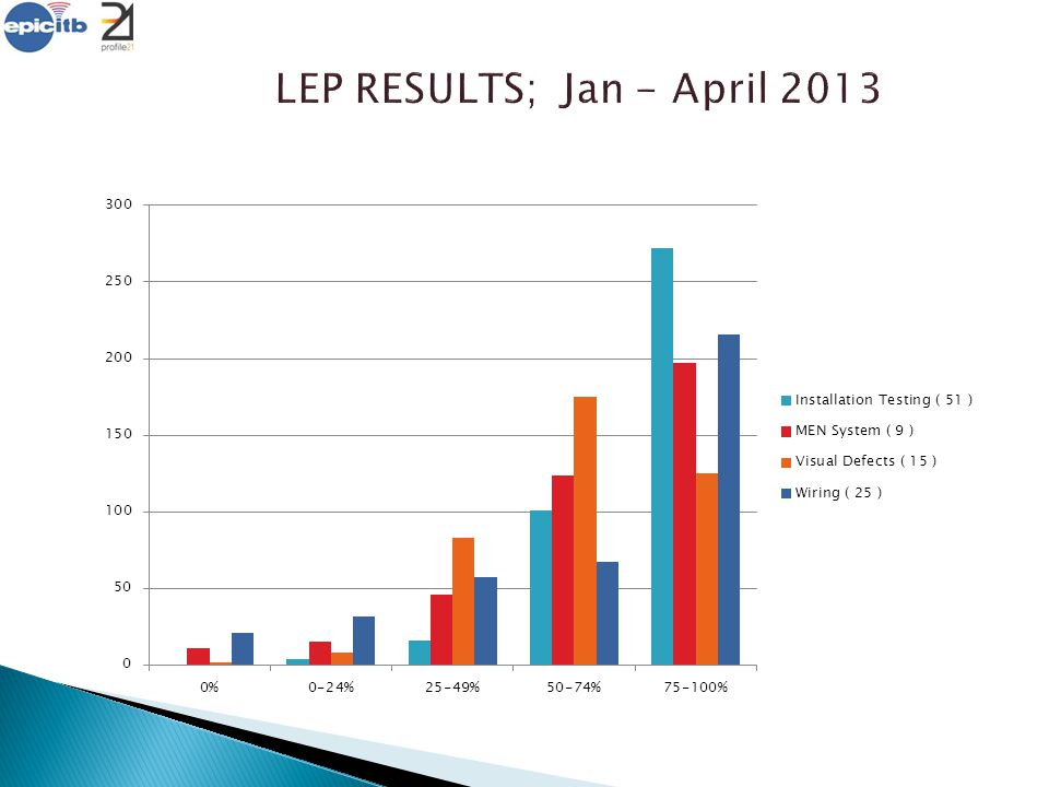 LEP RESULTS; Jan - April 2013