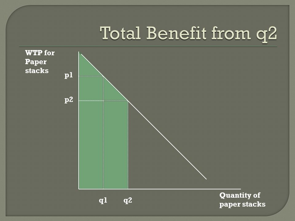 Total Benefit from q2 WTP for Paper stacks p1 p2