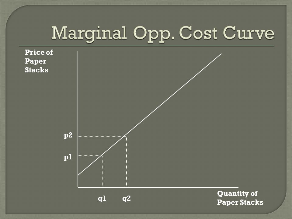 Marginal Opp. Cost Curve