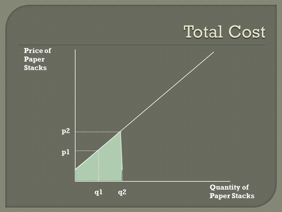 Total Cost Price of Paper Stacks p2 p1 Quantity of Paper Stacks q1 q2