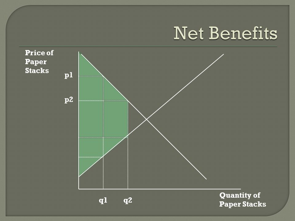 Net Benefits Price of Paper Stacks p1 p2 Quantity of Paper Stacks q1